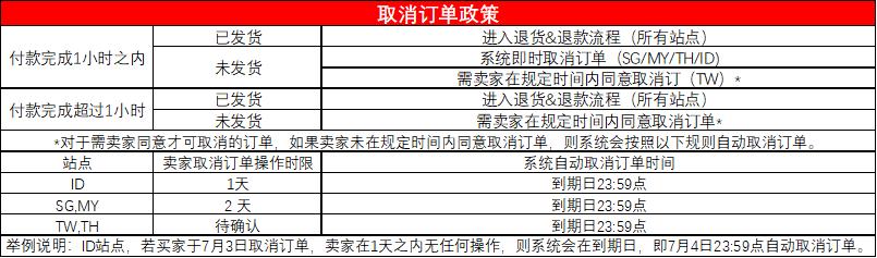 【Shopee官方基础教程】4-3 订单取消