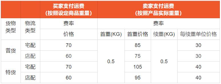 Shopee台湾站点SLS 运费调整