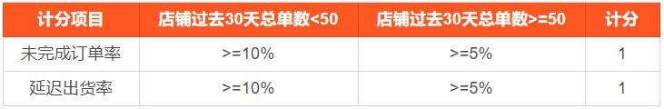 shopee台湾站点新政策