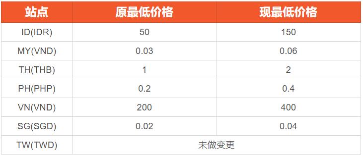 Shopee平台调整付费广告关键词单次点击最低价格(CPC)的通知