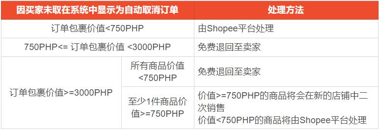 shopee菲律宾站点货到付款(COD)买家不取订单处理办法更新