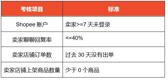 Shopee台湾站将移除不活跃卖家