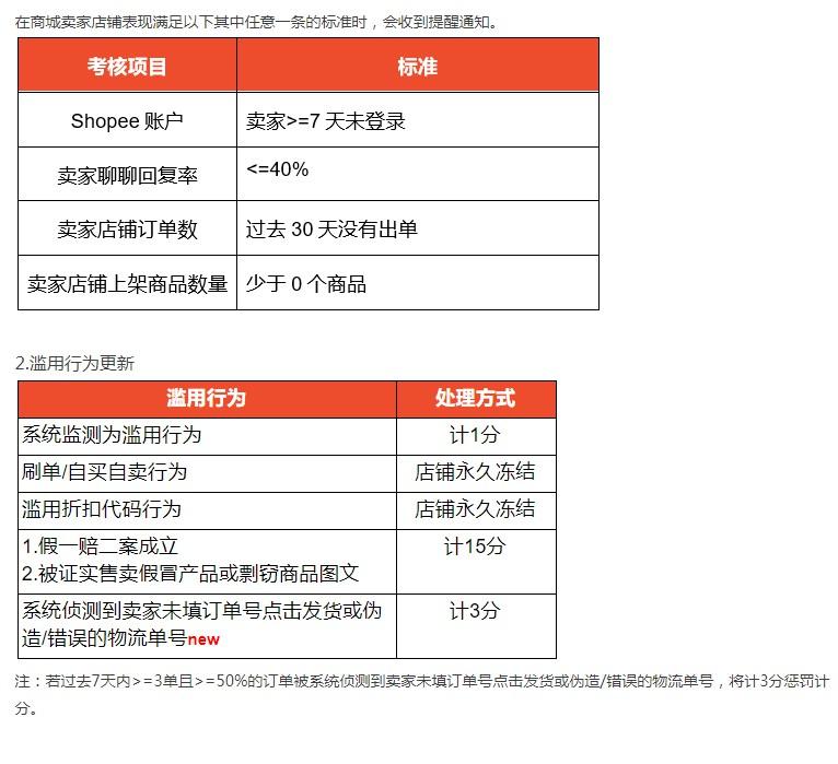 Shopee台湾更新政策 移除不活跃卖家_跨境电商_电商报