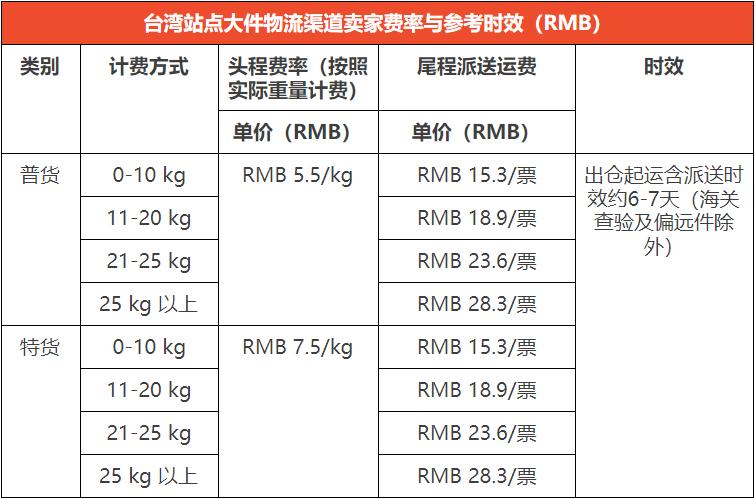 超材不用怕-台湾站新增宅配大件物流渠道